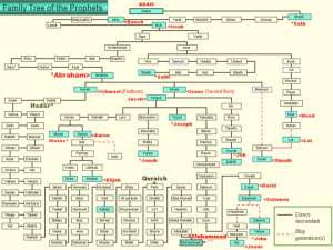 family_tree_of_prophets